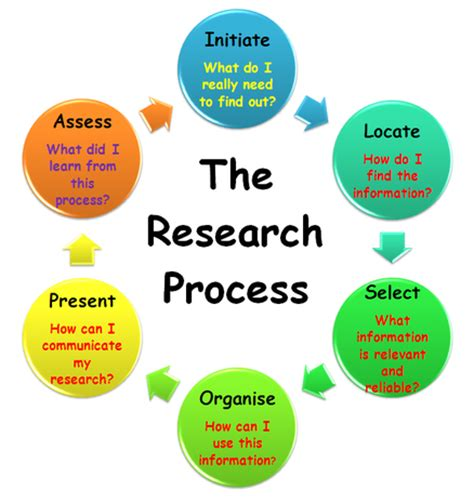 What are the steps to writing a research paper?