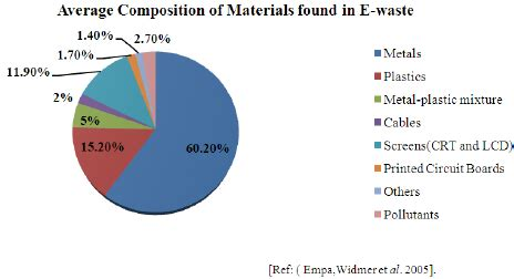 Research paper on e waste